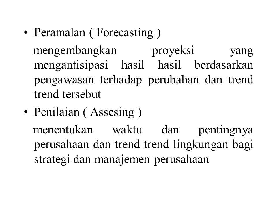 Peramalan ( Forecasting )