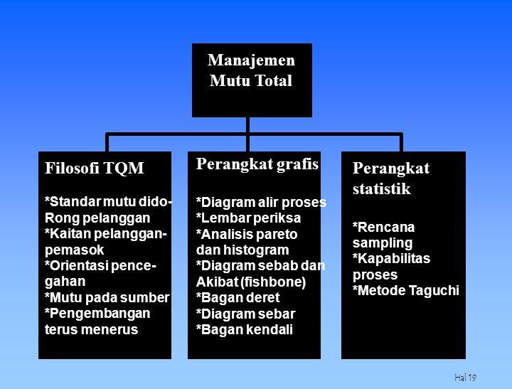 Manajemen Mutu Total Perangkat grafis Filosofi TQM Perangkat statistik