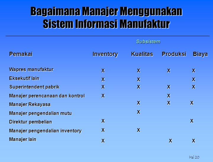 Bagaimana Manajer Menggunakan Sistem Informasi Manufaktur