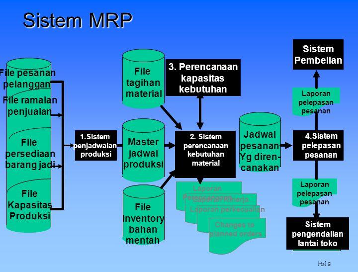 Sistem MRP Sistem Pembelian 3. Perencanaan File File pesanan kapasitas