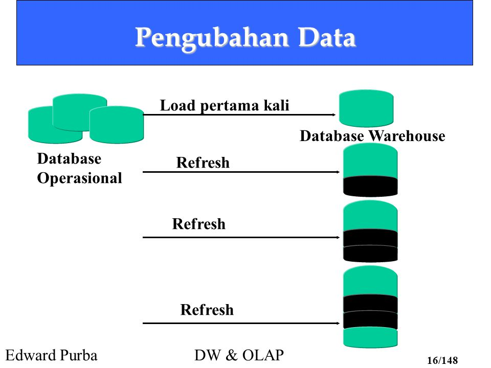 Pengubahan Data Load pertama kali Database Warehouse Database Refresh