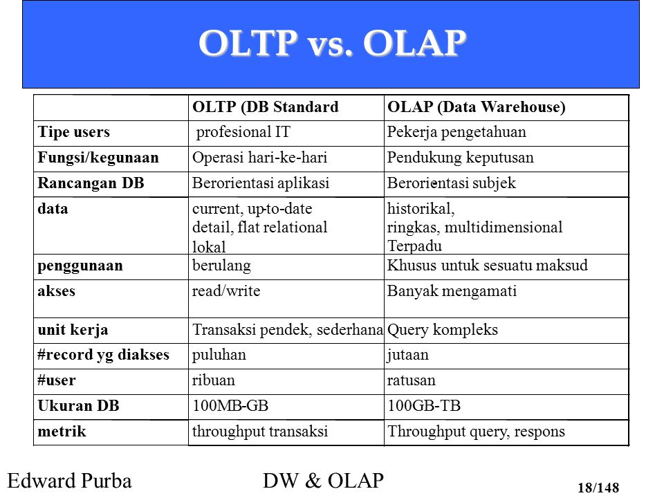 OLTP vs. OLAP OLTP (DB Standard OLAP (Data Warehouse) Tipe users