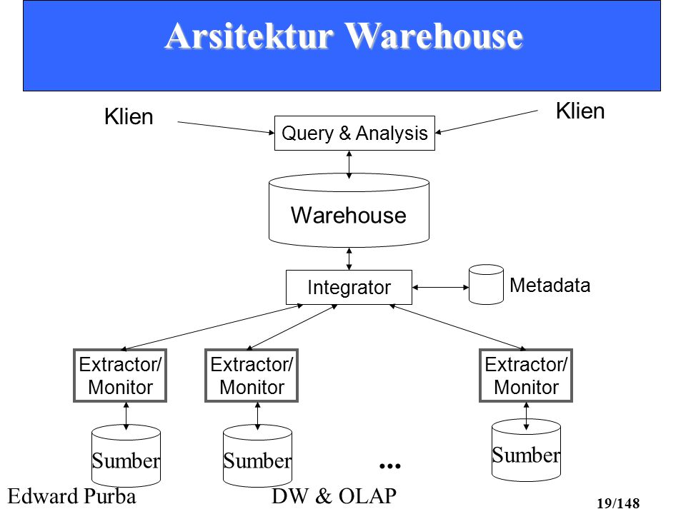 Arsitektur Warehouse ... Klien Klien Warehouse Sumber Sumber Sumber
