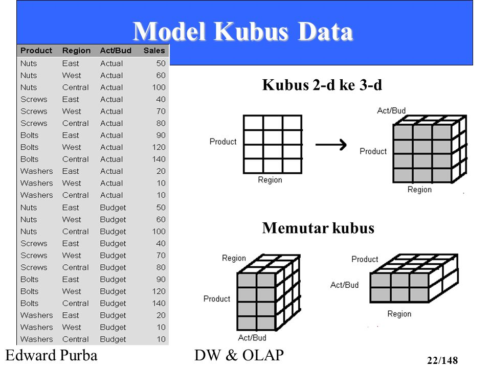 Model Kubus Data Kubus 2-d ke 3-d Memutar kubus