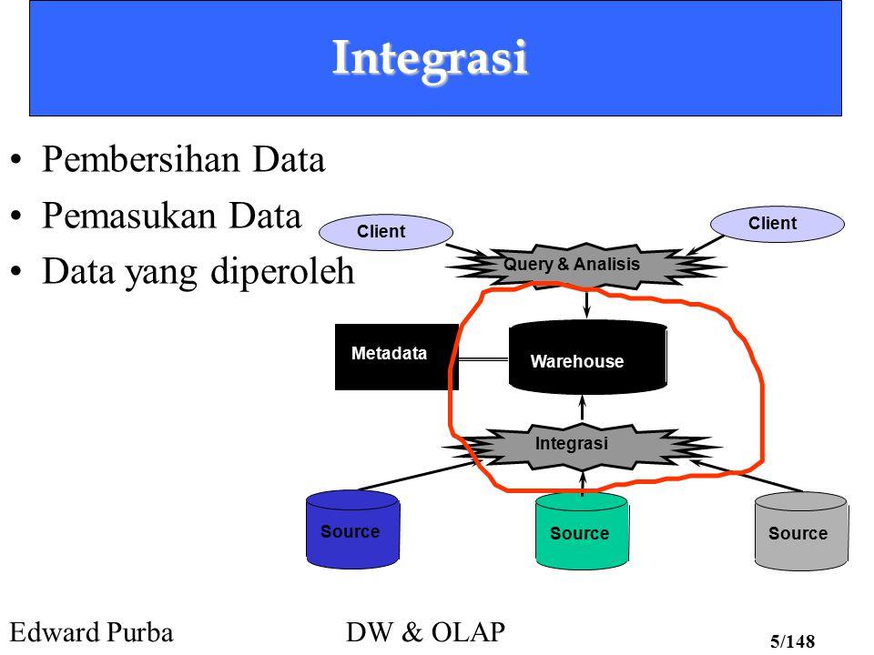 Integrasi Pembersihan Data Pemasukan Data Data yang diperoleh Client