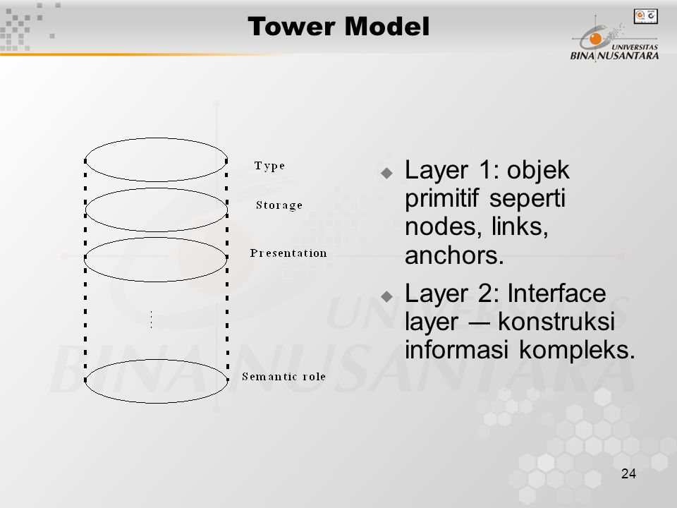 Tower Model Layer 1: objek primitif seperti nodes, links, anchors.