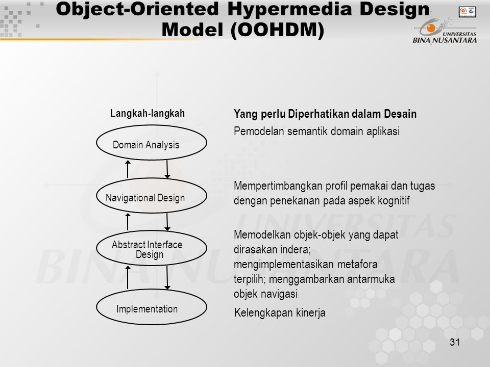 Object-Oriented Hypermedia Design Model (OOHDM)