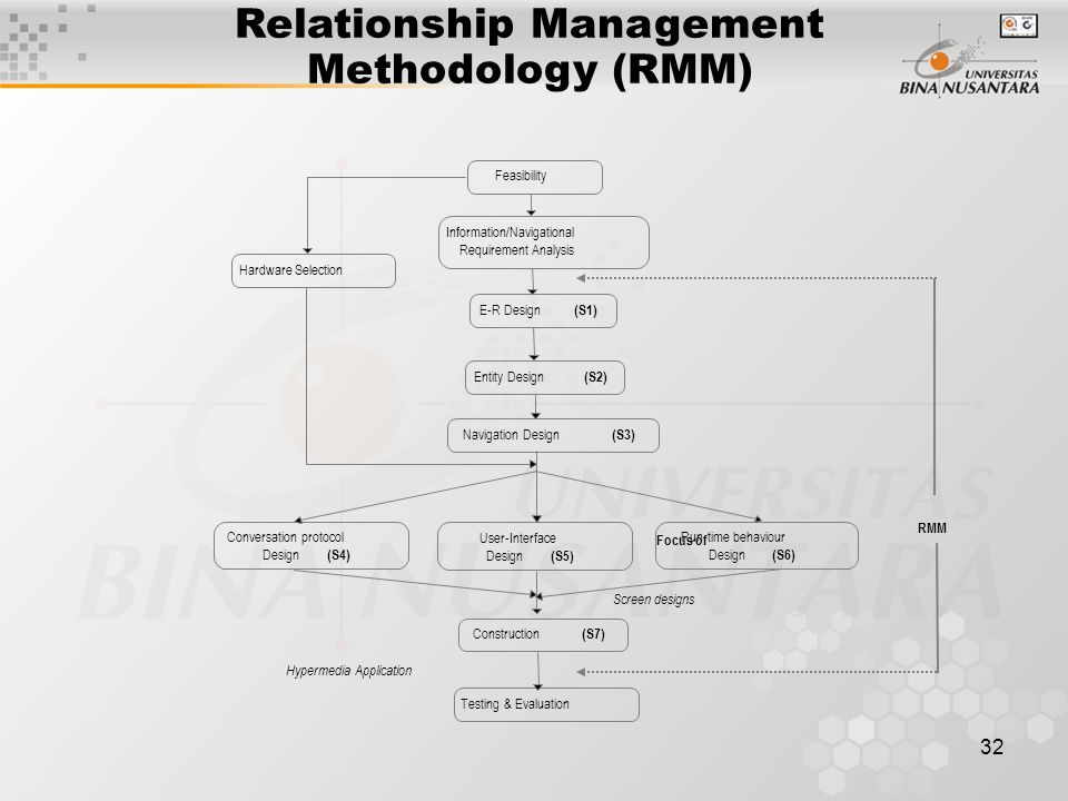 Relationship Management Methodology (RMM)