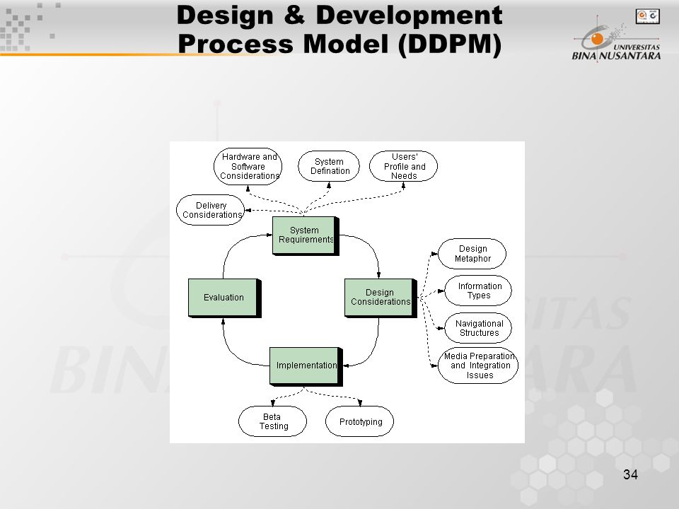 Design & Development Process Model (DDPM)
