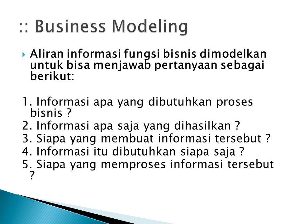 :: Business Modeling Aliran informasi fungsi bisnis dimodelkan untuk bisa menjawab pertanyaan sebagai berikut: