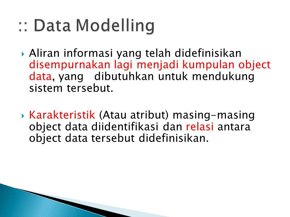 :: Data Modelling