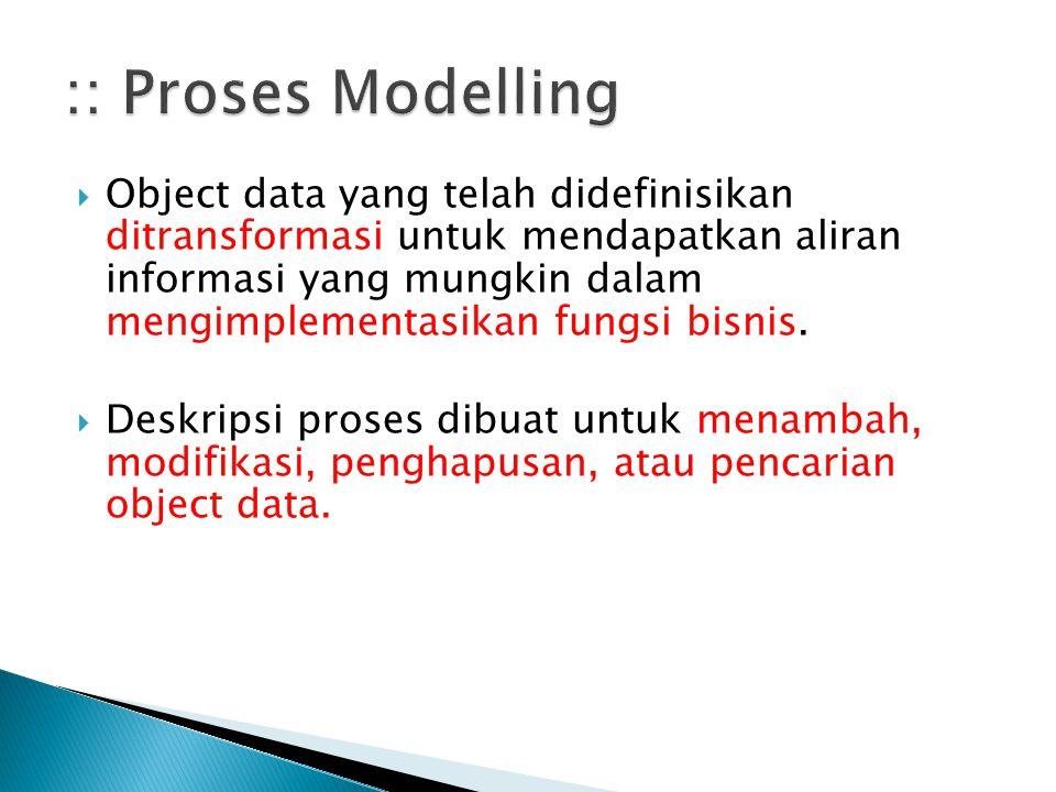 :: Proses Modelling