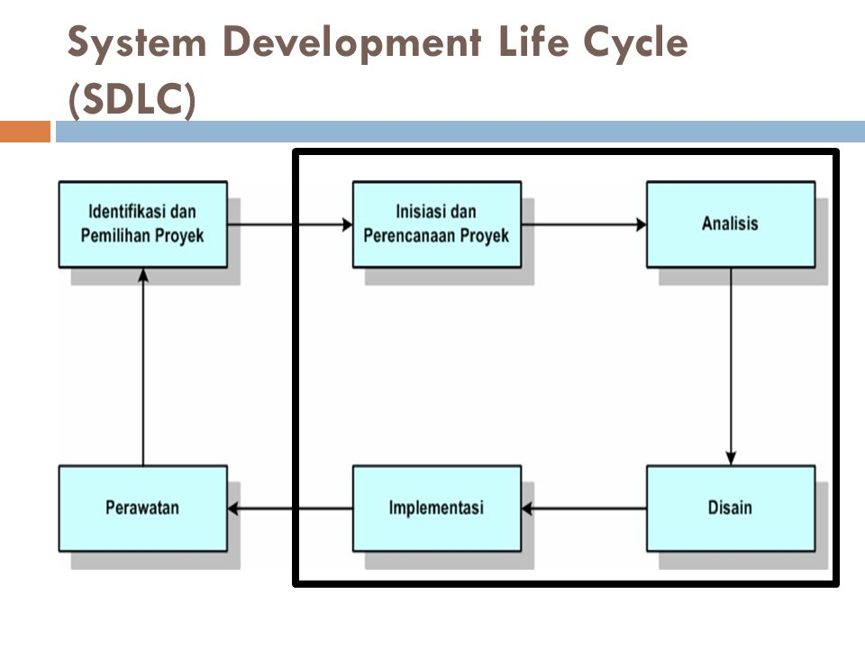 System Development Life Cycle (SDLC)