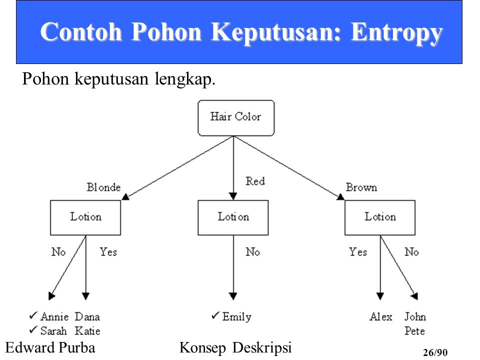 Contoh Pohon Keputusan: Entropy