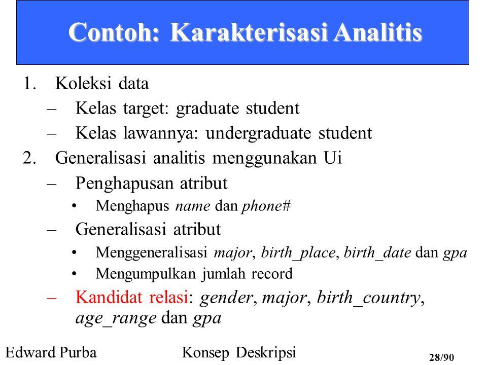 Contoh: Karakterisasi Analitis