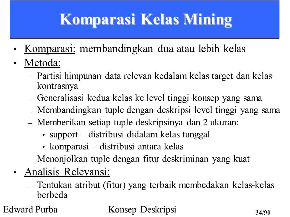 Komparasi Kelas Mining