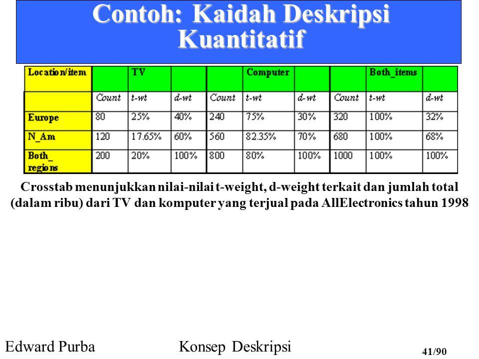 Contoh: Kaidah Deskripsi