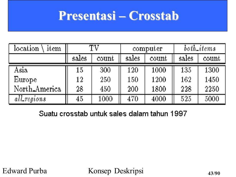 Presentasi – Crosstab