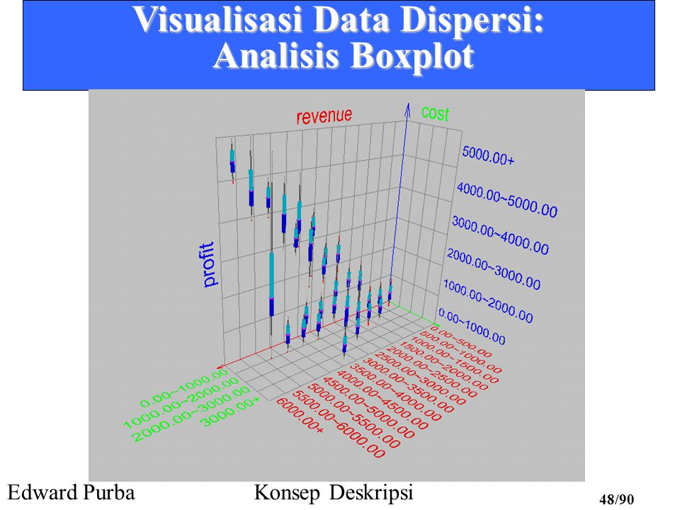 Visualisasi Data Dispersi: