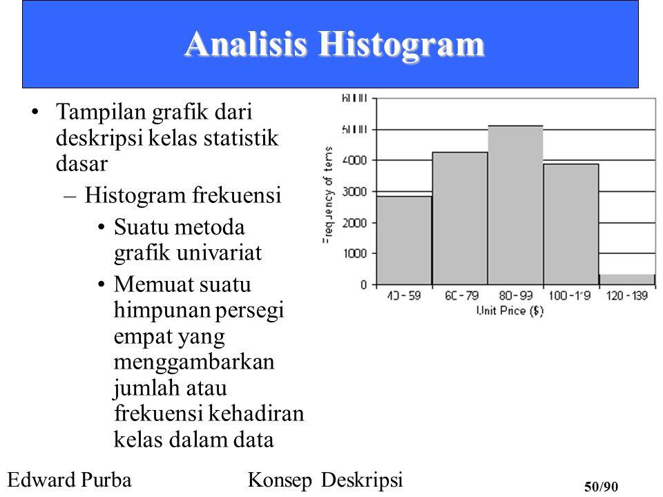 Analisis Histogram Tampilan grafik dari deskripsi kelas statistik dasar. Histogram frekuensi. Suatu metoda grafik univariat.