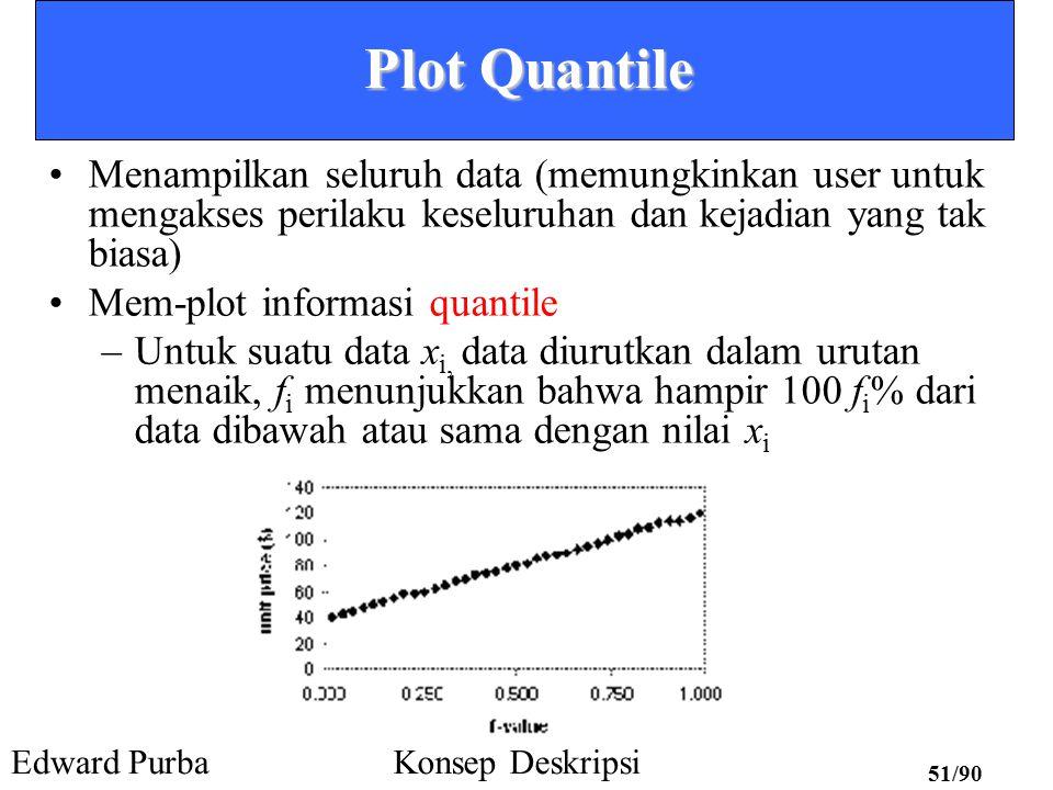 Plot Quantile Menampilkan seluruh data (memungkinkan user untuk mengakses perilaku keseluruhan dan kejadian yang tak biasa)