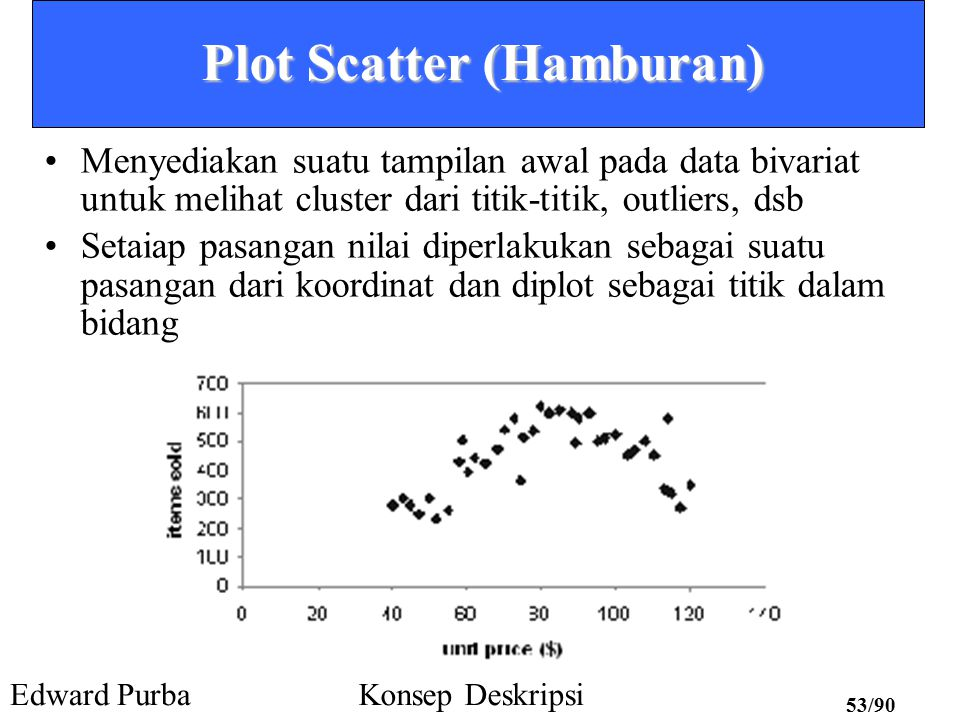 Plot Scatter (Hamburan)