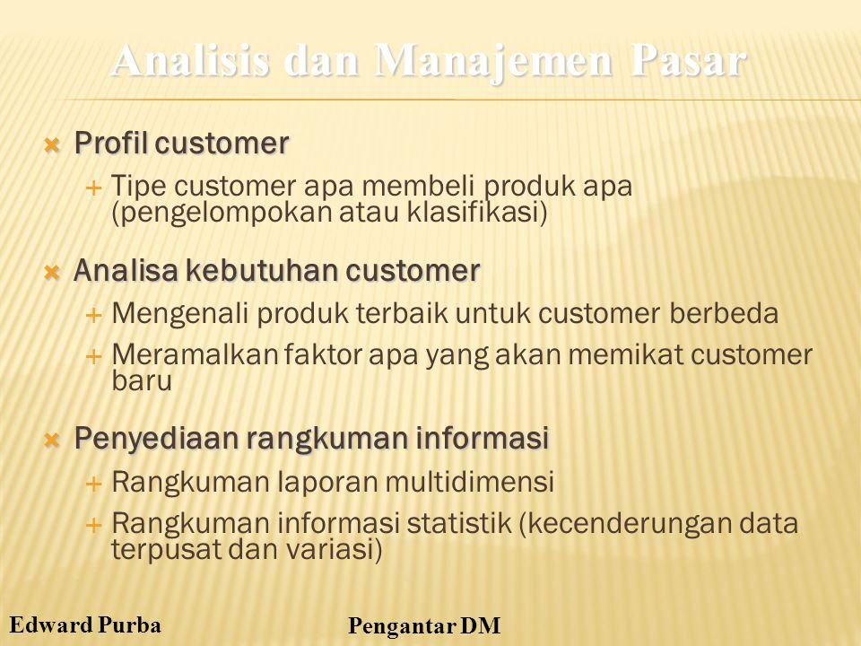Analisis dan Manajemen Pasar