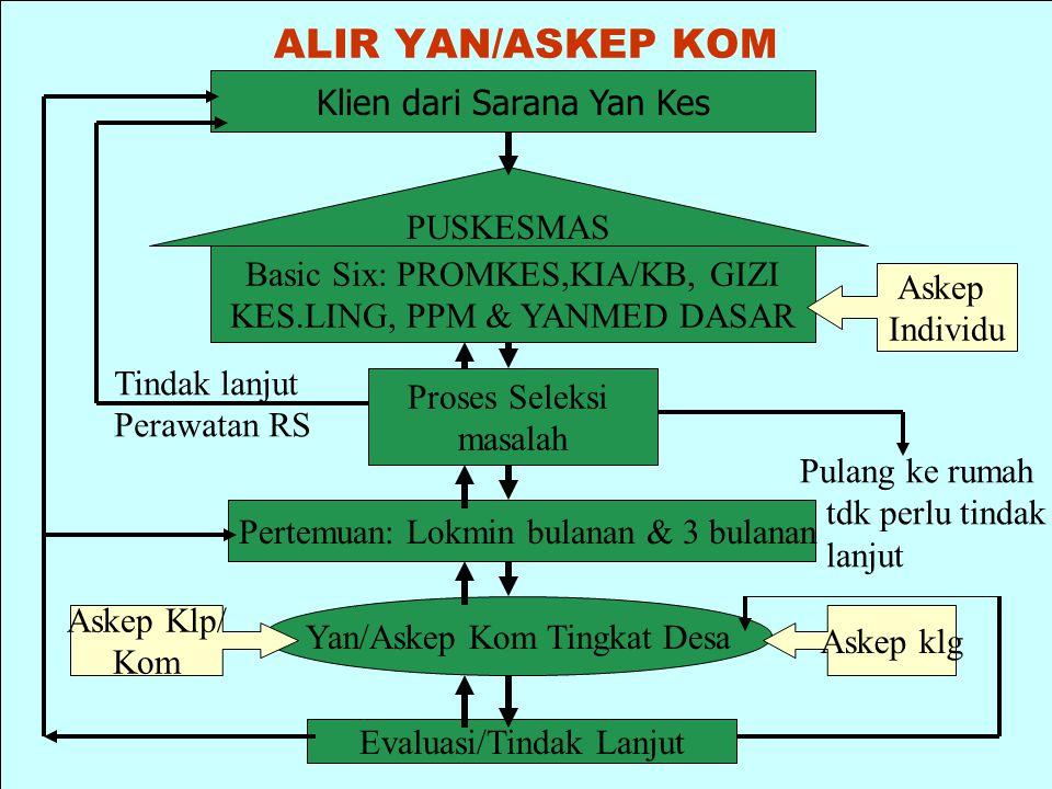 ALIR YAN/ASKEP KOM Klien dari Sarana Yan Kes PUSKESMAS