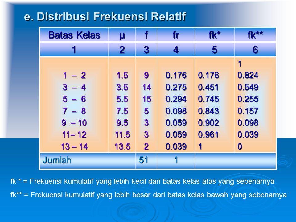 e. Distribusi Frekuensi Relatif