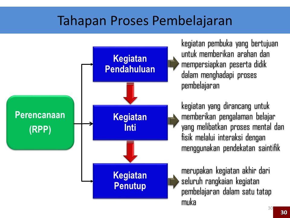 Tahapan Proses Pembelajaran