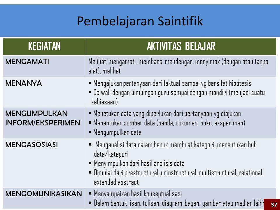 Pembelajaran Saintifik