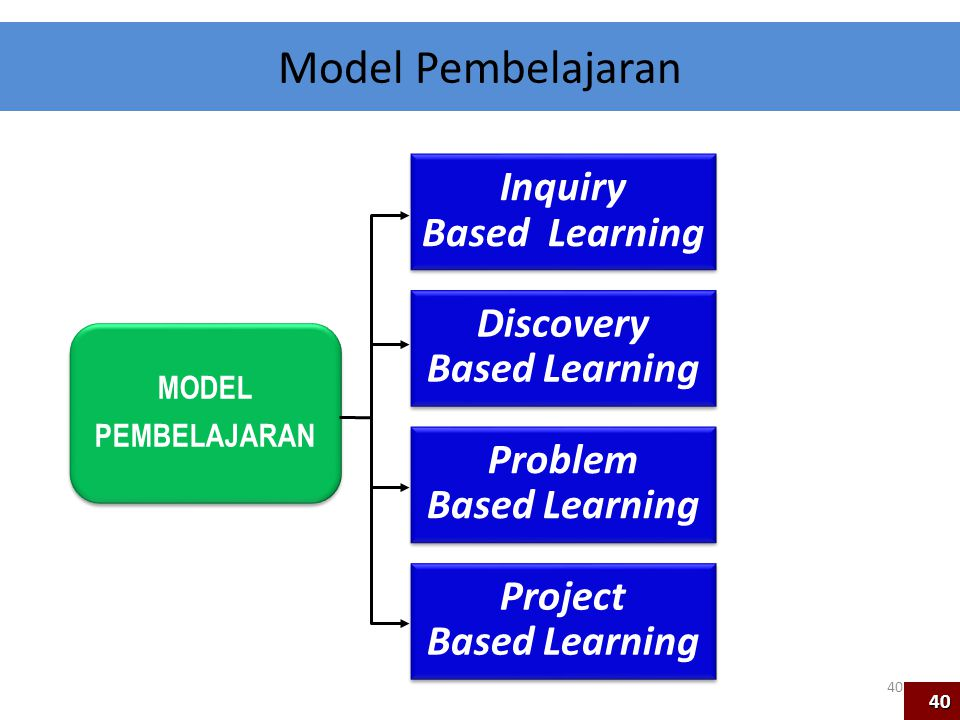 Model Pembelajaran Inquiry Based Learning Discovery Based Learning