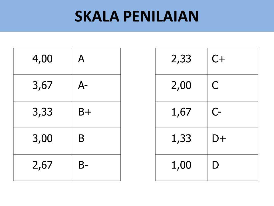 SKALA PENILAIAN 4,00 A 2,33 C+ 3,67 A- 2,00 C 3,33 B+ 1,67 C- 3,00 B