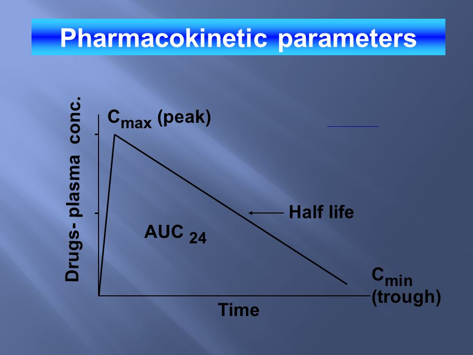 Pharmacokinetic parameters