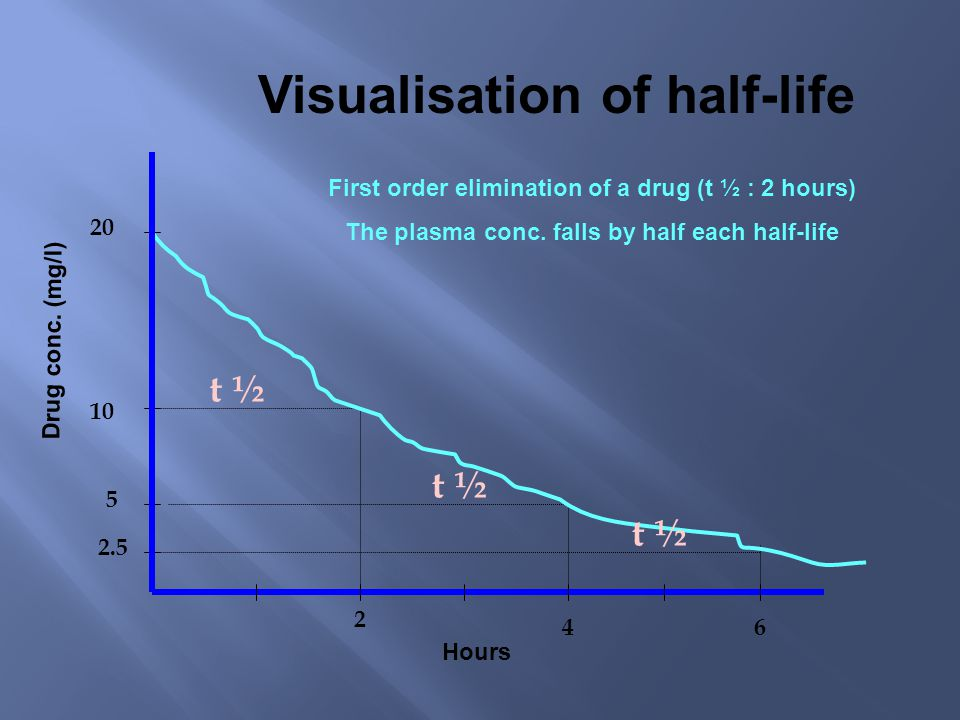 Visualisation of half-life