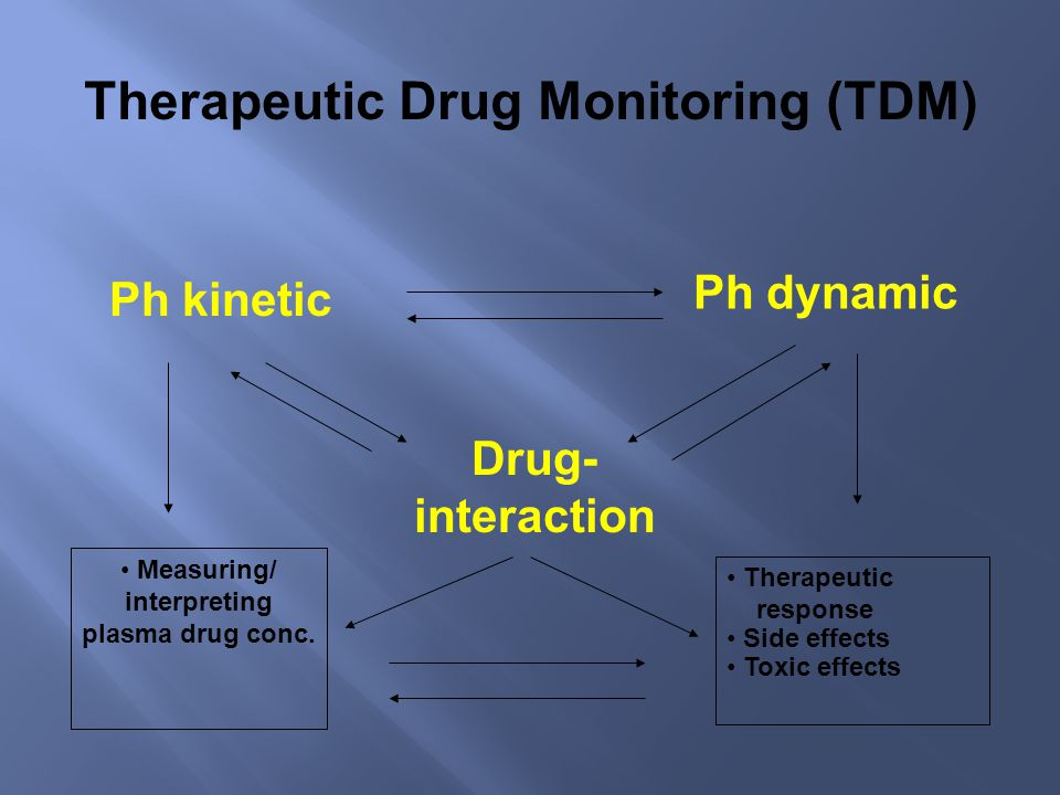 Measuring/ interpreting plasma drug conc.