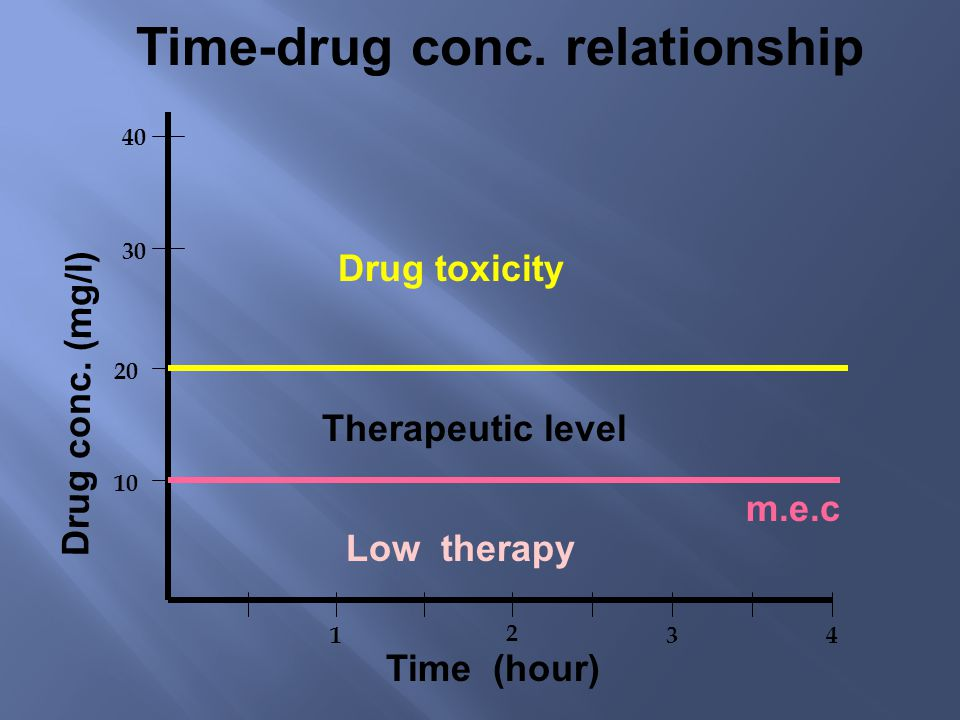 Time-drug conc. relationship