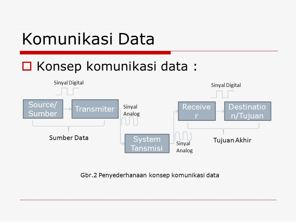 Komunikasi Data Konsep komunikasi data : Source/ Sumber Transmiter