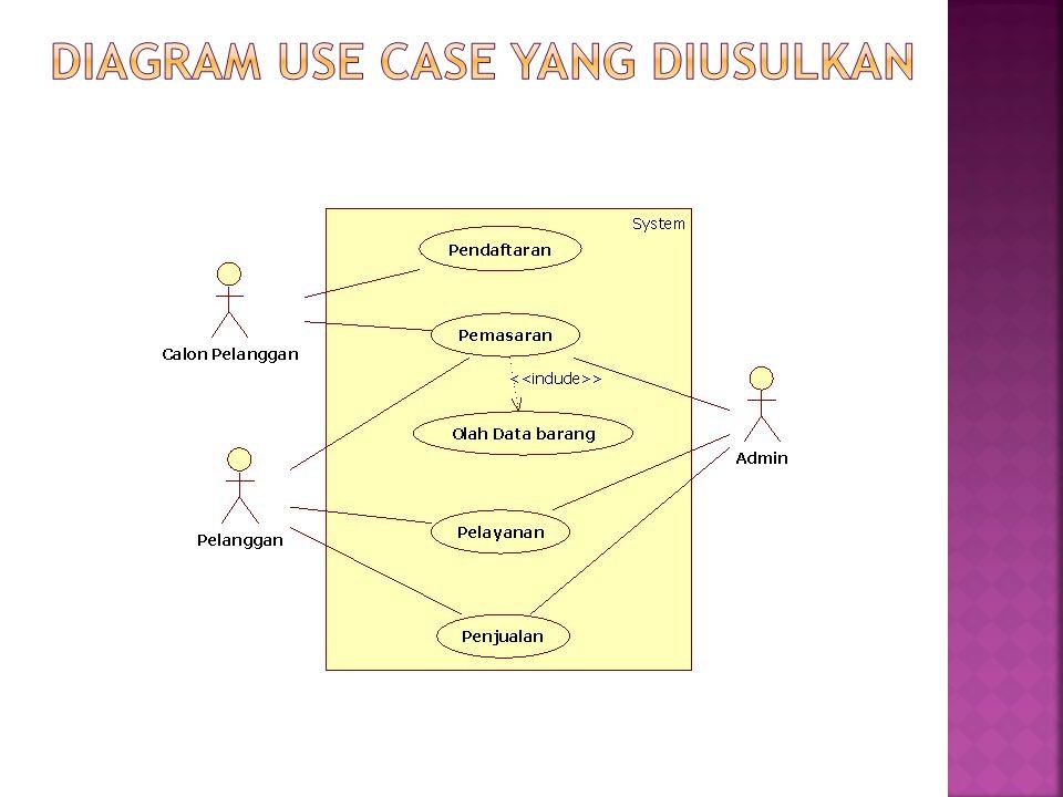 DIAGRAM USE CASE YANG DIUSULKAN
