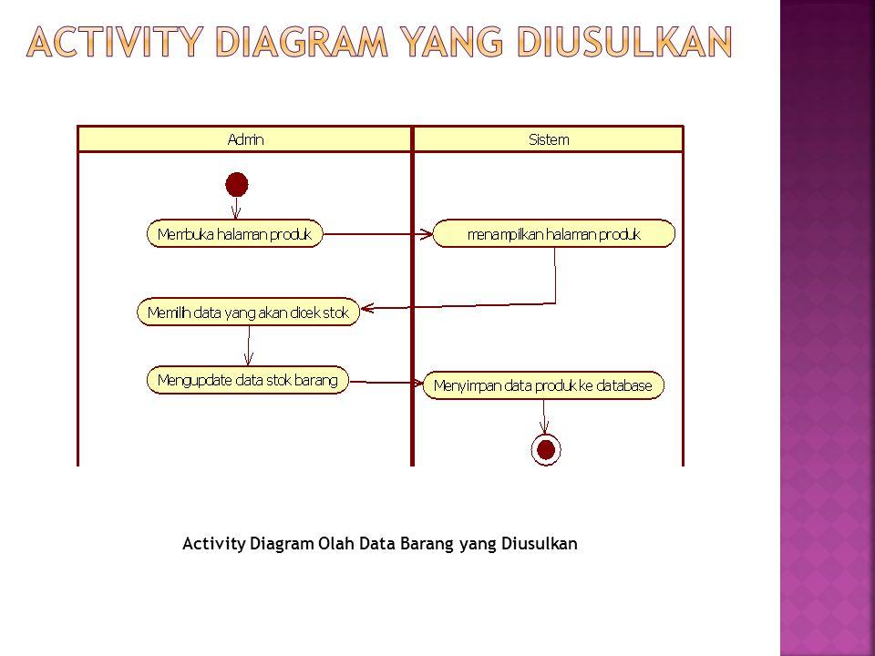 ACTIVITY DIAGRAM YANG DIUSULKAN