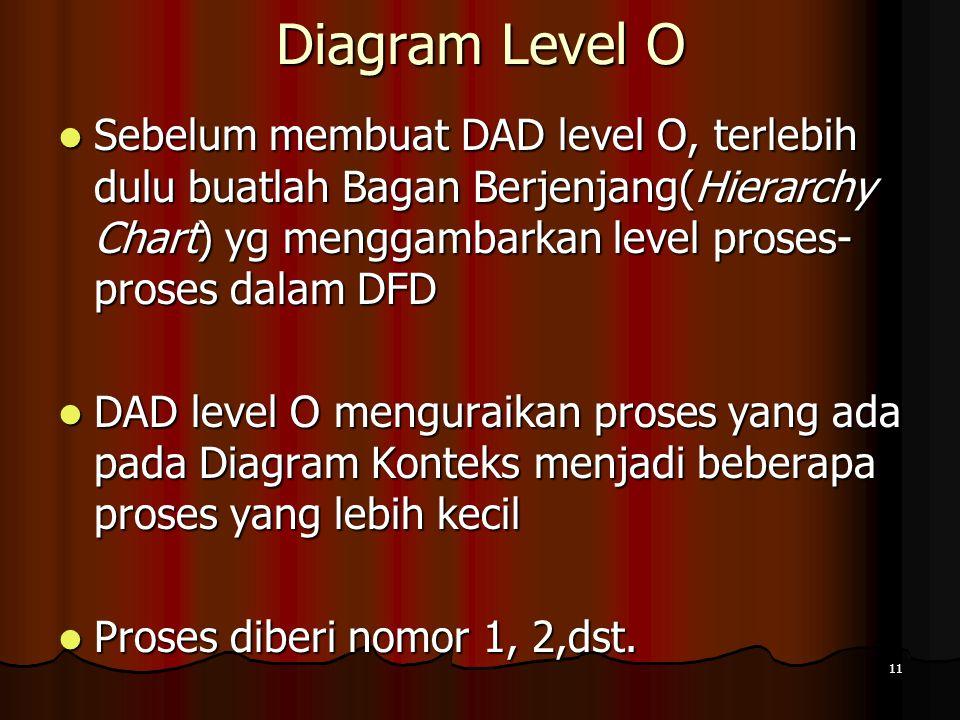 Diagram Level O Sebelum membuat DAD level O, terlebih dulu buatlah Bagan Berjenjang(Hierarchy Chart) yg menggambarkan level proses-proses dalam DFD.