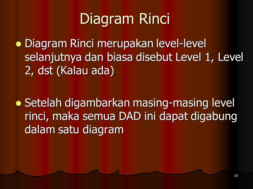 Diagram Rinci Diagram Rinci merupakan level-level selanjutnya dan biasa disebut Level 1, Level 2, dst (Kalau ada)