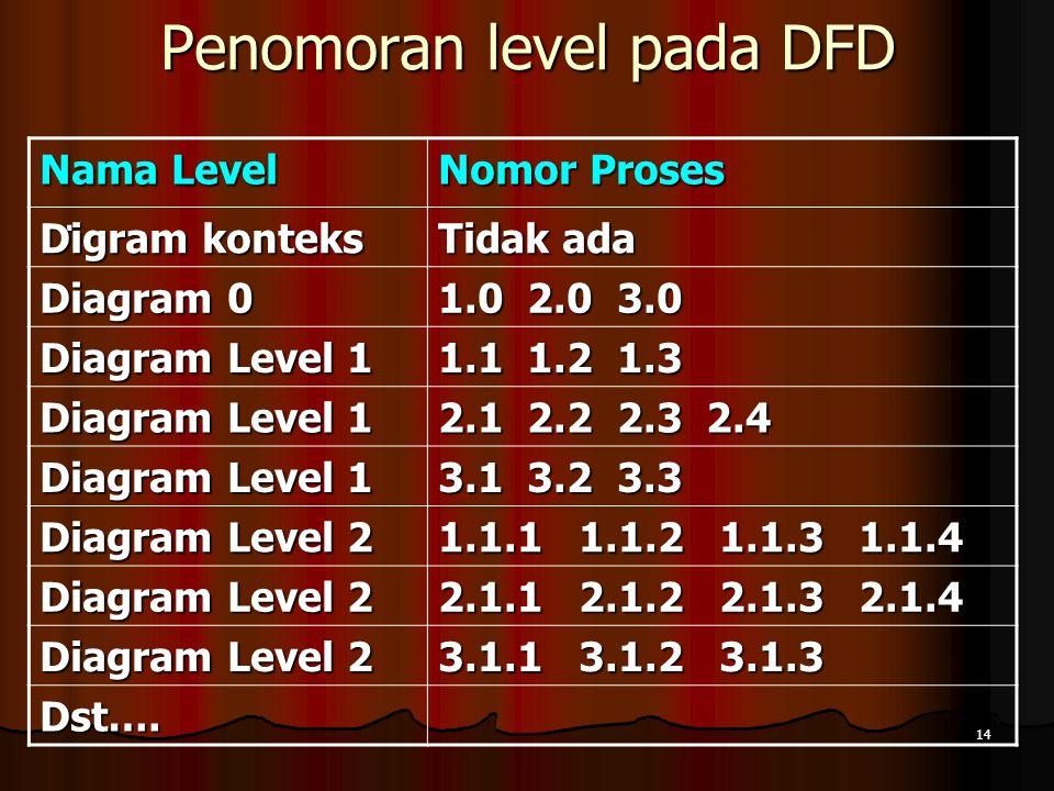 Penomoran level pada DFD