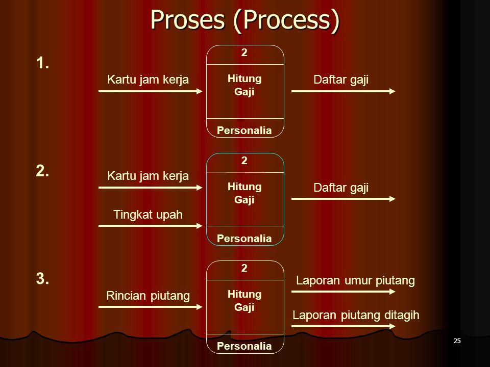 Proses (Process) 1. 2. 3. Kartu jam kerja Daftar gaji Kartu jam kerja