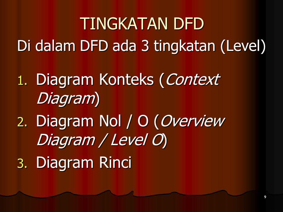 TINGKATAN DFD Diagram Konteks (Context Diagram)