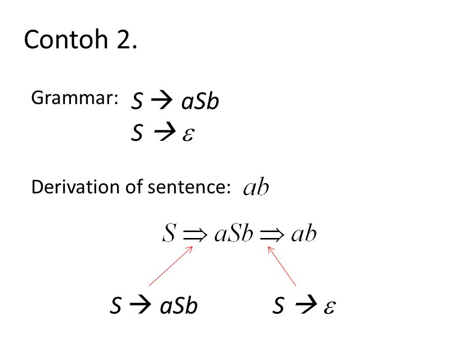 Contoh 2. Grammar: S  aSb S   Derivation of sentence: S  aSb S  