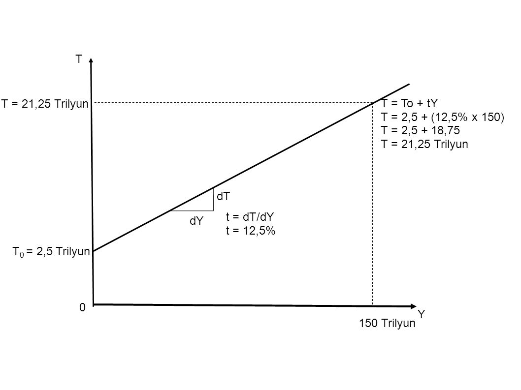 T T = 21,25 Trilyun T = To + tY T = 2,5 + (12,5% x 150)