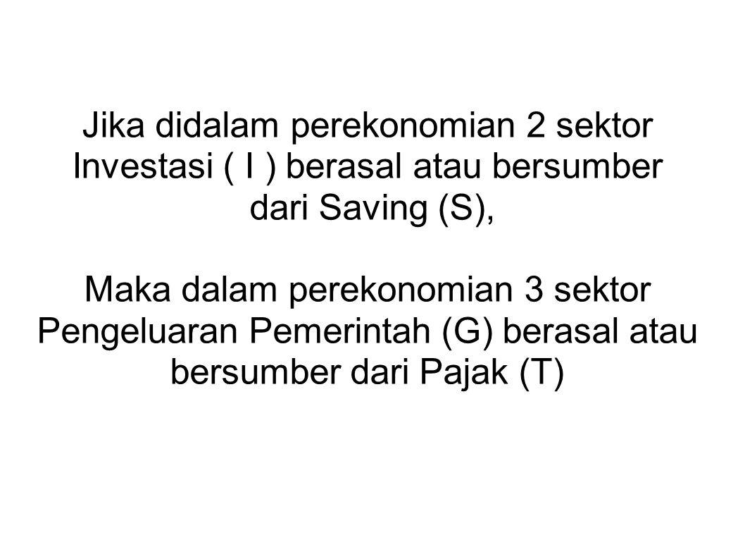 Jika didalam perekonomian 2 sektor Investasi ( I ) berasal atau bersumber dari Saving (S), Maka dalam perekonomian 3 sektor Pengeluaran Pemerintah (G) berasal atau bersumber dari Pajak (T)