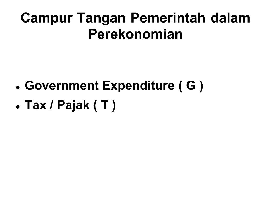Campur Tangan Pemerintah dalam Perekonomian