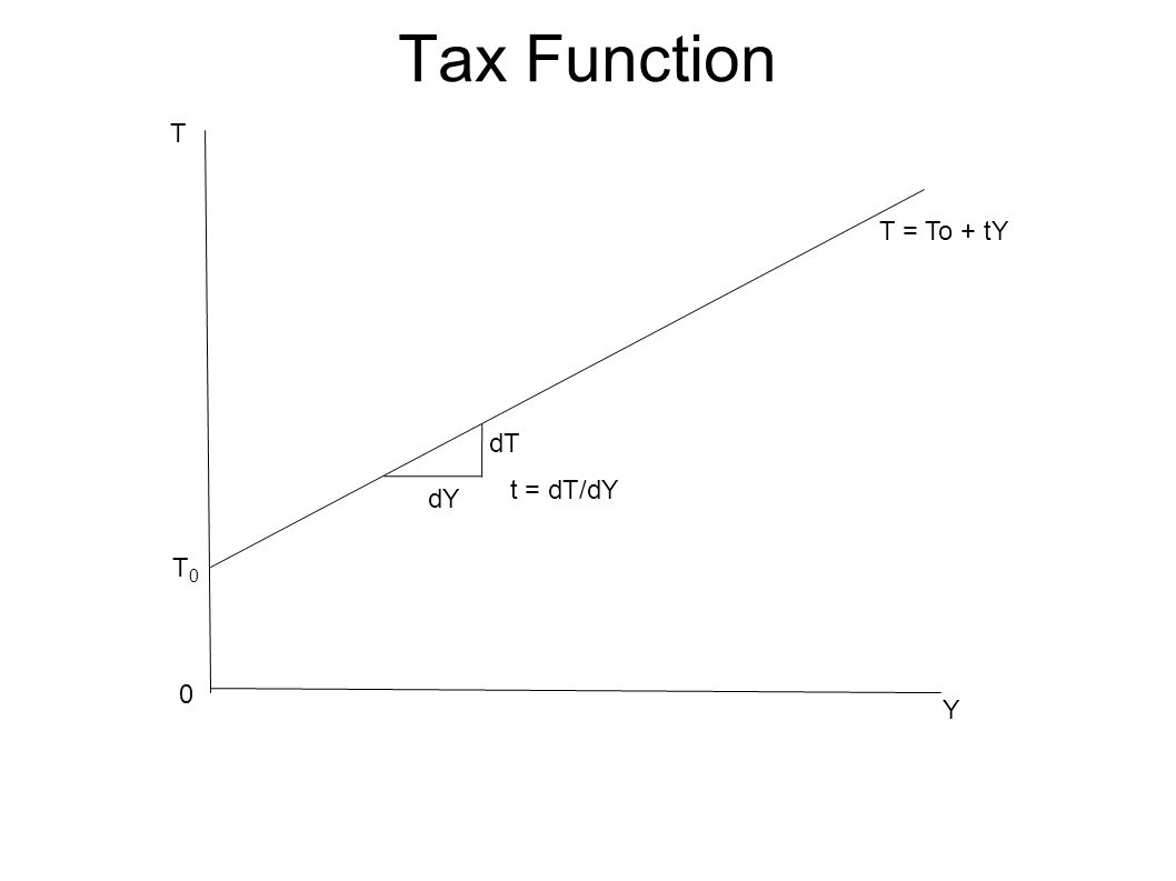 Tax Function T T = To + tY dT t = dT/dY dY T0 Y